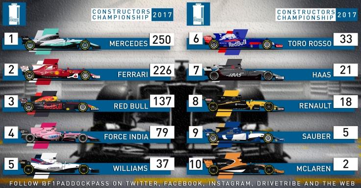 Constructors Championship 2017