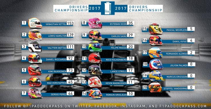 Drivers Championship