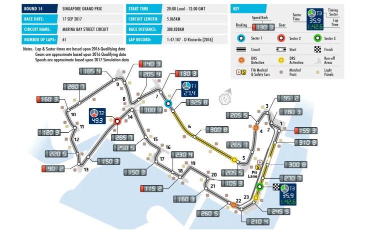Singapore GP #F1PP